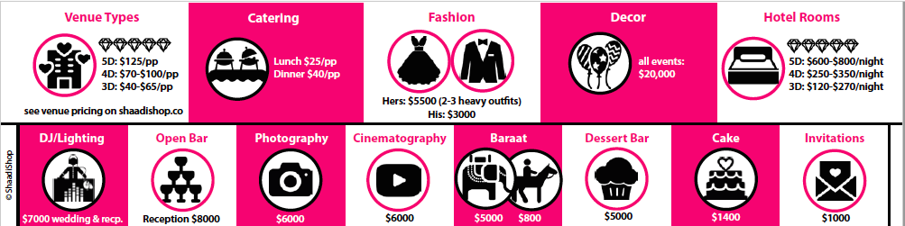 Indian Wedding Budget Infographic: Free Download – Indian Wedding ...